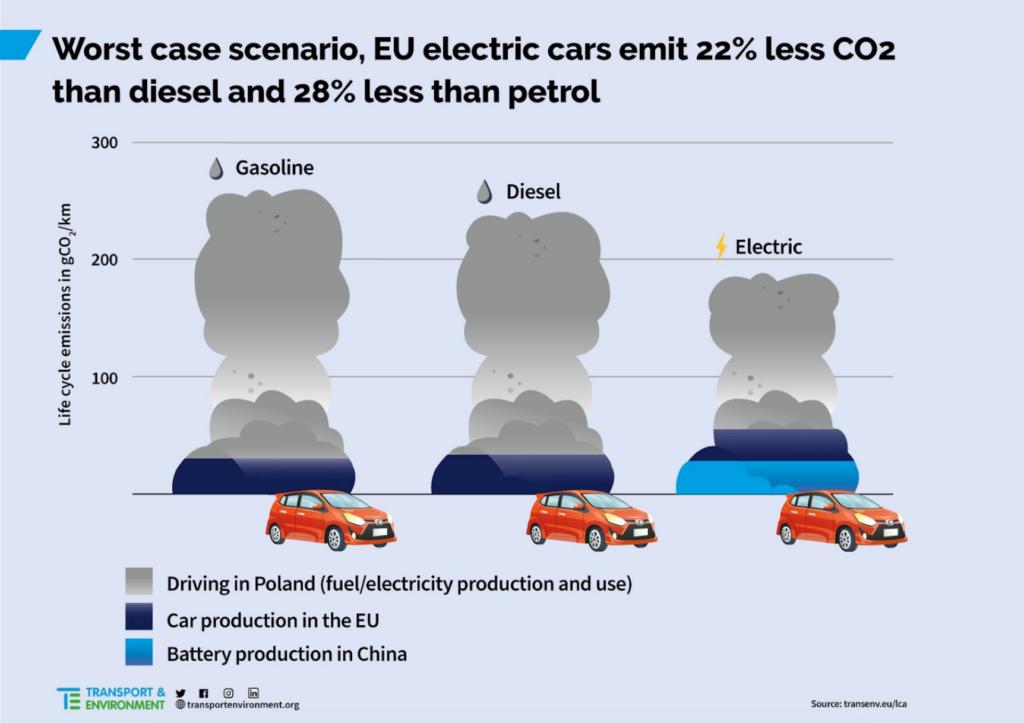 Worst case scenario - Livscykelanalys för elbil