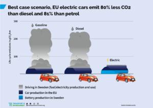 Best case scenario - Livscykelanalys för elbil